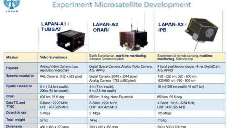 Satelit Lapan-A3 untuk Pantau Pangan Segera Diluncurkan